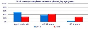 Age shifts in mobile phone use