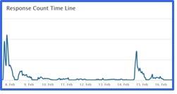 Response graph July 4
